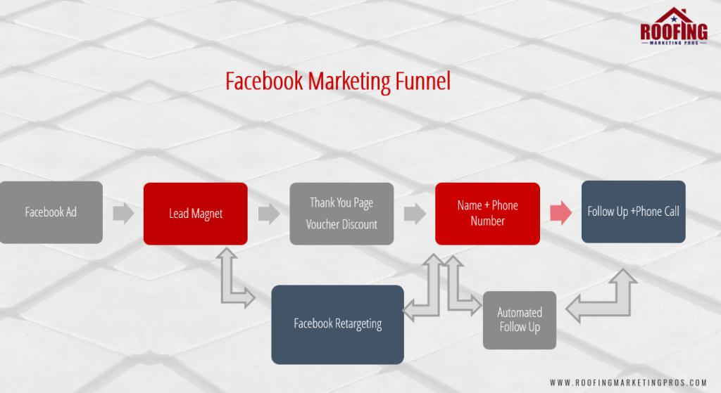 Facebook Ads for Roofers