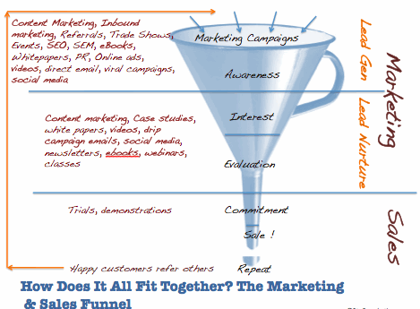 How To Use A Sales Funnel For Your Roofing Company